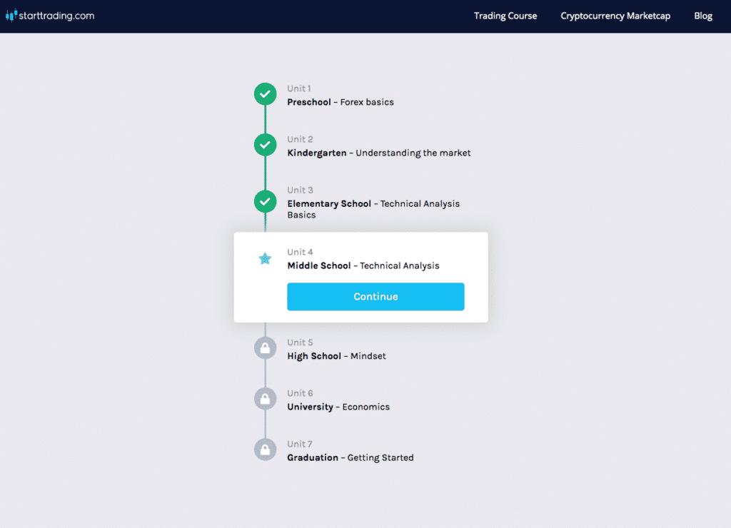 Starttrading dashboard page