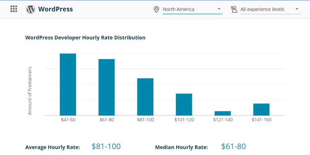 WordPress Developer Hourly Rate in North America