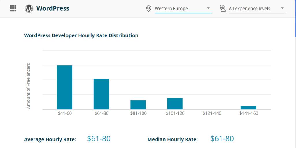 WordPress Developer Hourly Rate in Western Europe