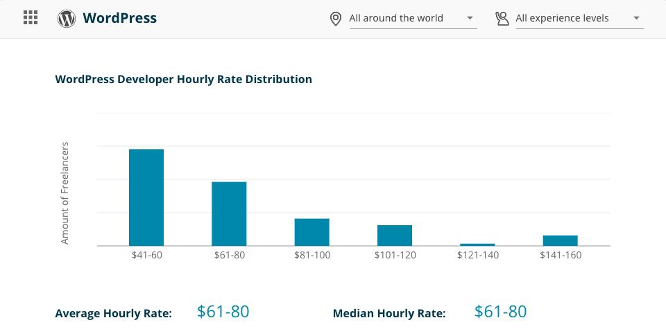WordPress Developer Rates Worldwide